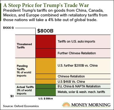 Impact of a Donald Trump trade war with China: CHART