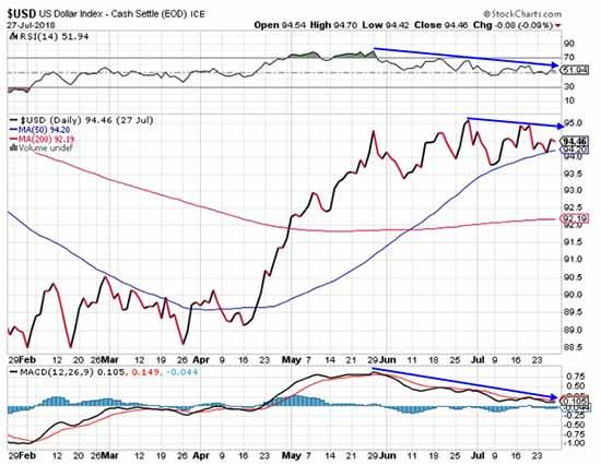 US Dollar Graph