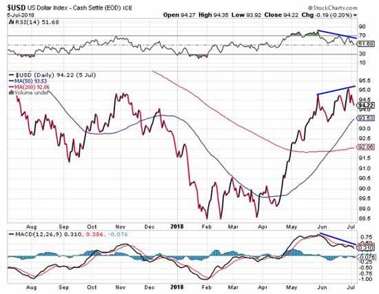 USD Index Cash settle