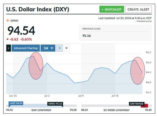 dxy at 94.54
