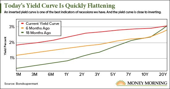 yield curve graph
