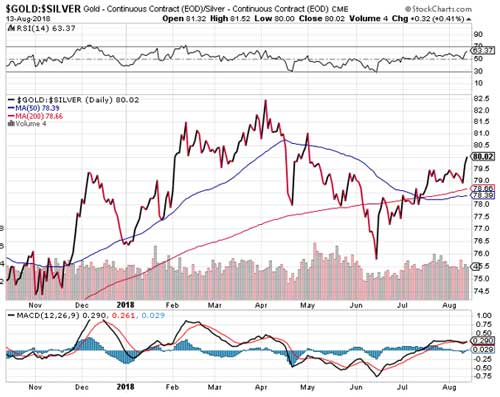 gold-sliver chart