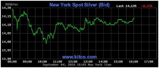 price of silver today