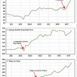 POT STOCK CHART