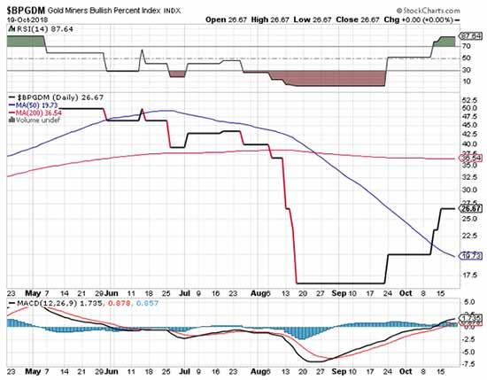 gold price prediction for November
