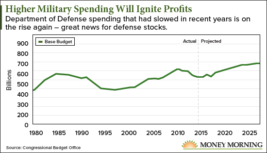 best defense stocks to buy now