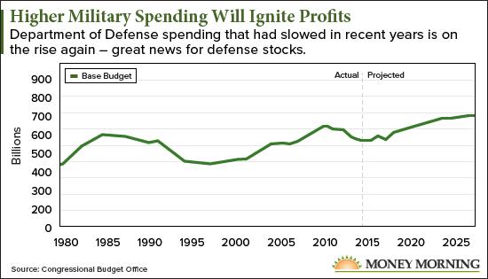 Best Defense Stocks 2020 The 3 Best Defense Stocks to Buy Now as $717 Billion Floods into