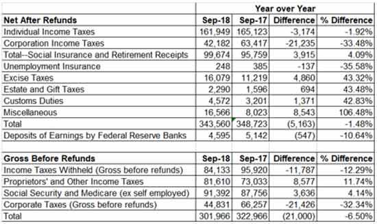 tax cuts bad