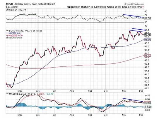 usd graph