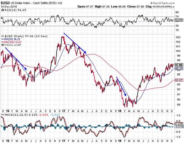 gold price hikes