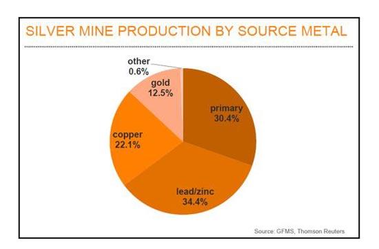 silver mine producation