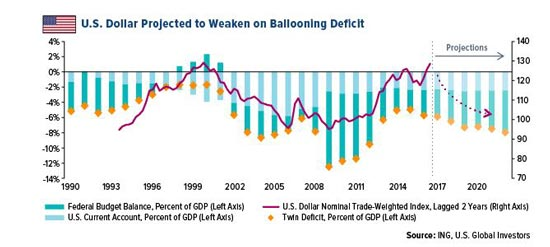 Us Dollar Deficit