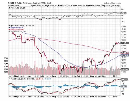 gold profits