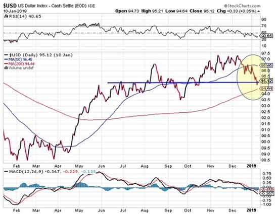 gold pull market