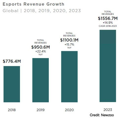Why the Pandemic  and the E-Sports Trend...