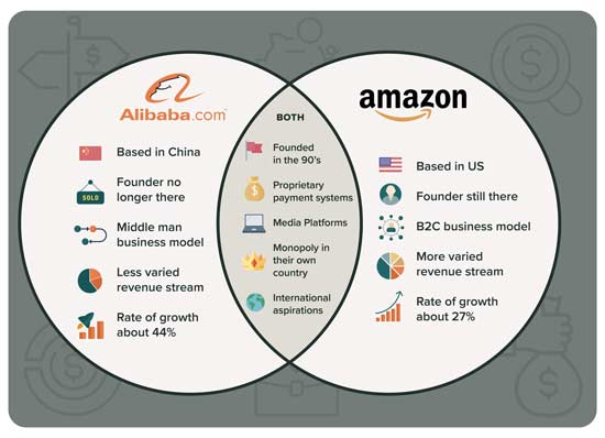 Alibaba Vs Amazon Which E Commerce Giant Will Win Money Morning As alibaba announced on monday that they will be splitting their stock in a 1 to 8 split by july 15, 2020. alibaba vs amazon which e commerce