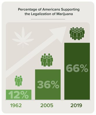 Chart showing the percentage of Americans supporting the legalization of marijuana