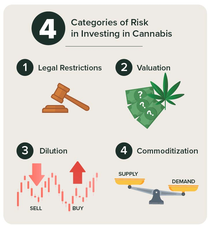 A gavel, cash, stock symbols, and scale representing the four categories of risk when investing in cannabis: legal restrictions, valuation, dilution, and commoditization