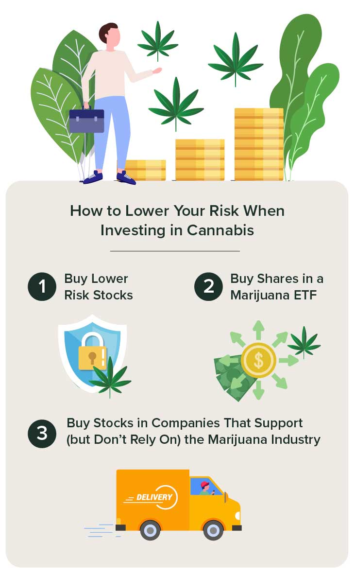 A cannabis leaf, cash, and a delivery truck representing ways to lower your risk when investing in cannabis