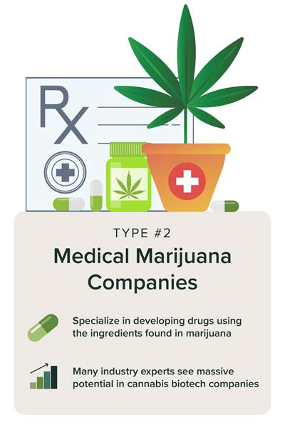 Medical marijuana products and prescriptions for cannabis companies specializing in developing marijuana-based drugs.