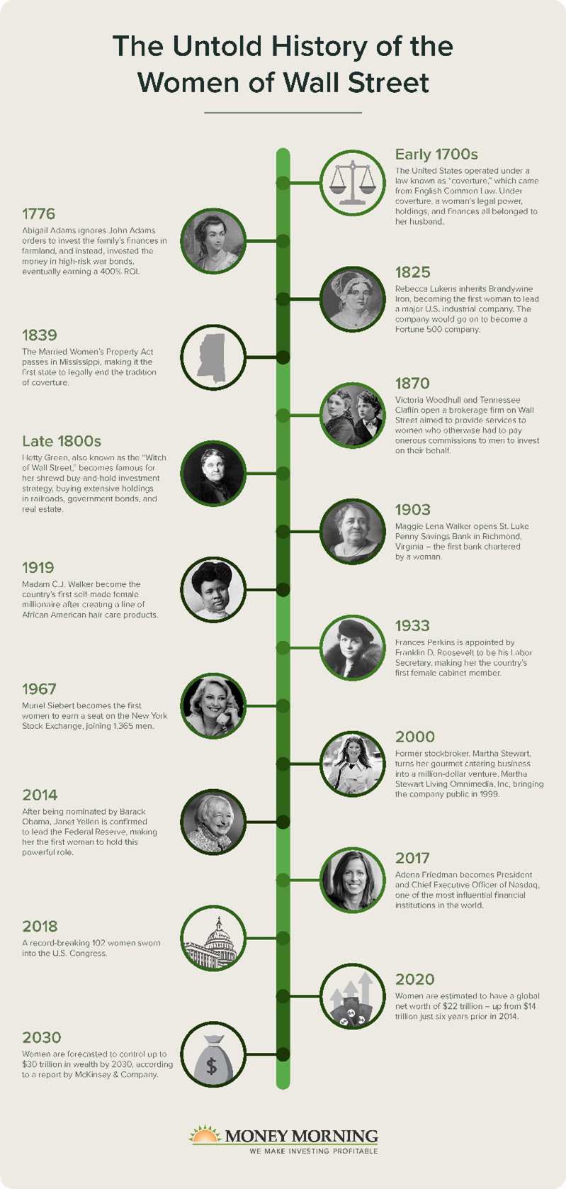 A timeline from the 1700s to present day showing the underappreciated women who were extremely successful in Wall Street and business.